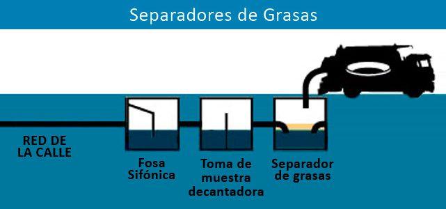 Separadores de Grasas: un elemento fundamental del alcantarillado